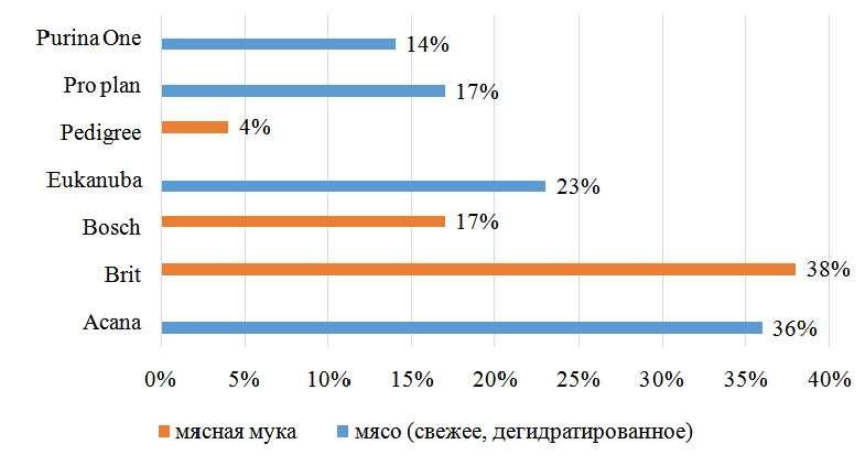 Процент мясных ингредиентов в сухих кормах для собак разных марок