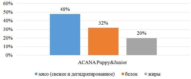 Состав сухого корма для щенков ACANA Puppy&Junior
